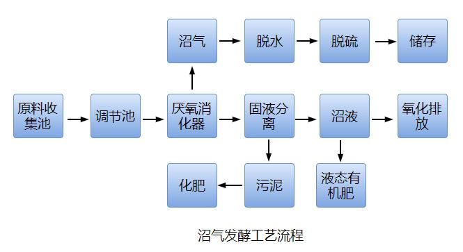 沼气发酵工艺流程图