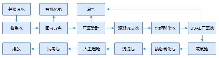 养殖废水处理工艺流程图